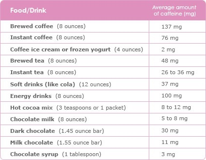 What Foods Drinks Contain Caffeine