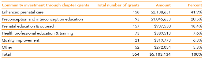 Community investment through chapter grants