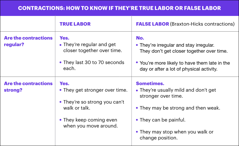 Contractions and signs of labor | March of Dimes