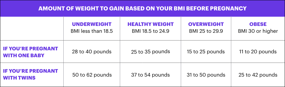 Weight Gain During Pregnancy March Of Dimes