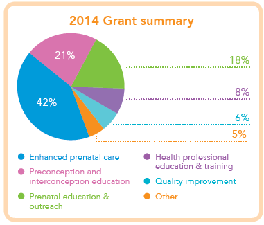 Graph of 2014 Grant summary