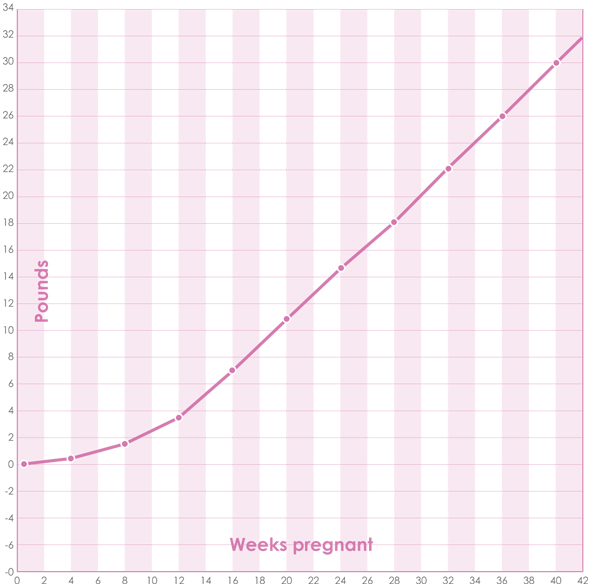 Weight Gain Pregnancy Chart Hobitfullring